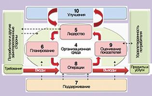 Отличия исо 9001-2004 от исо 9001-2004 добровольная сертификация ростеста